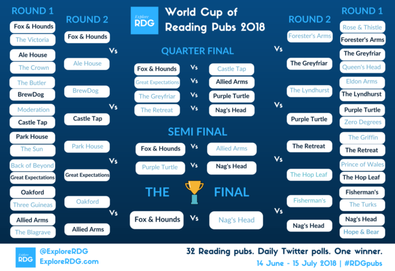 World Cup of Reading Pubs wall chart